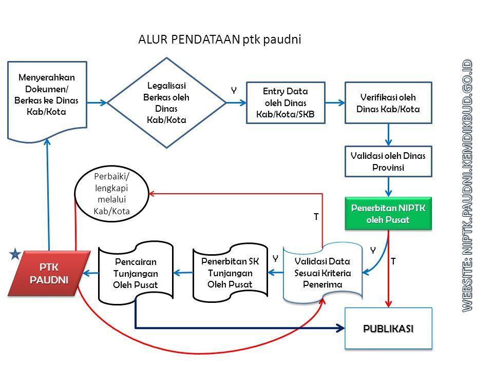 TABULASI DATA NIPTK Per 21 Januari 2015