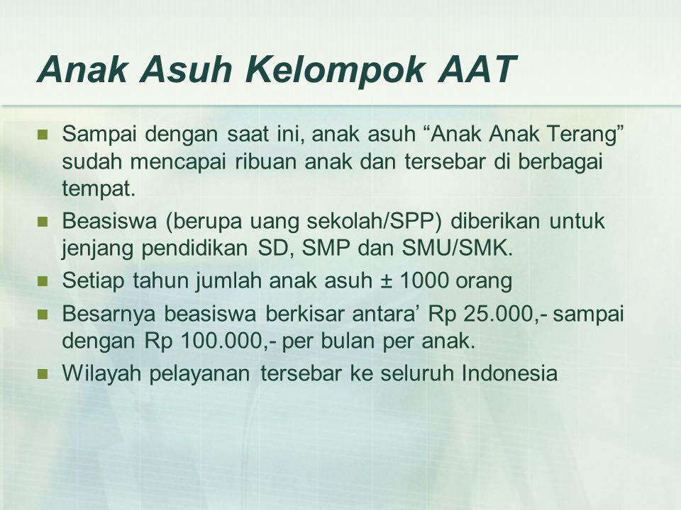 Daftar Anak Asuh Kelompok AAT Kampung Jembatan Cipinang – Jakarta (mulai Agustus 2002 – hingga Juni 2008) Panti Asuhan Rekso Dalem – Temanggung (mulai Agustus 2002 – hingga Juni 2005) SMK Pius X – Magelang (mulai Agustus 2002 – hingga Juni 2004) Cilincing – Jakarta (mulai September 2002 – hingga Juni 2004) SMA Kolese de Britto – Yogyakarta (mulai Oktober 2002 – hingga Juni 2005) Sumba Barat – NTT (mulai September 2002 – hingga Juni 2004) SLTP Kanisius Sumber – Magelang (mulai November 2002 – hingga Juni 2004) Amurang – Manado (mulai Desember 2002 – hingga Juni 2004) Penjaringan – Pluit (mulai Januari 2003 – hingga Juni 2004)