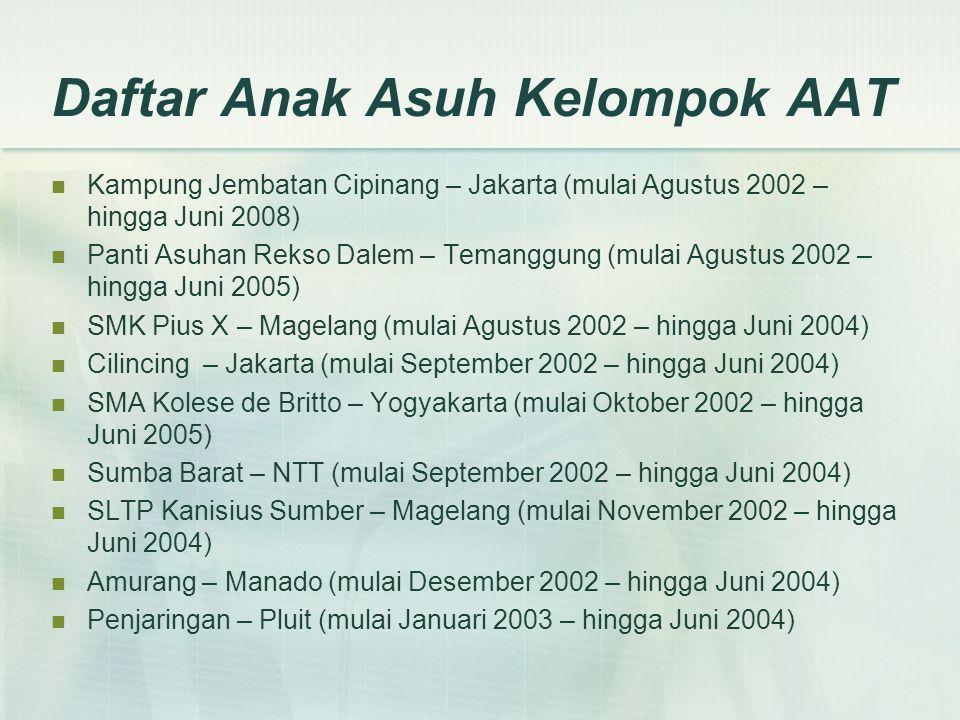 Daftar Anak Asuh Kelompok AAT Kampung Jembatan Cipinang – Jakarta (mulai Agustus 2002 – hingga Juni 2008) Panti Asuhan Rekso Dalem – Temanggung (mulai