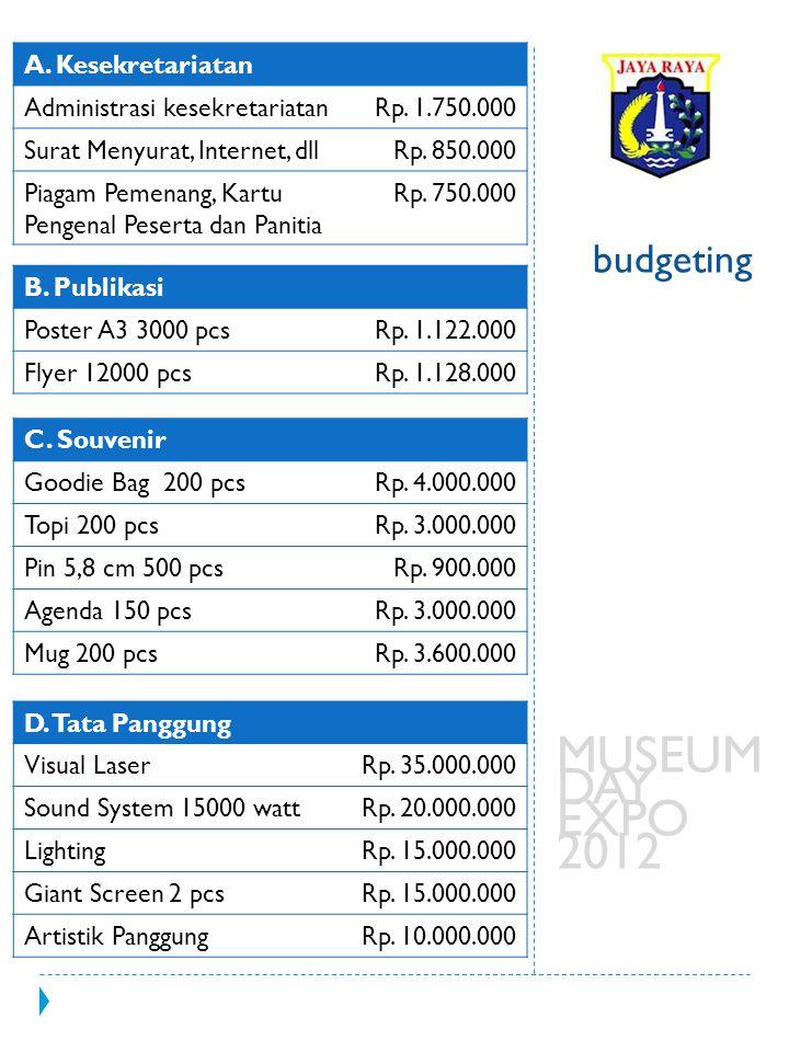 budgeting MUSEUM DAY EXPO 2012 A. Kesekretariatan Administrasi kesekretariatanRp. 1.750.000 Surat Menyurat, Internet, dllRp. 850.000 Piagam Pemenang,