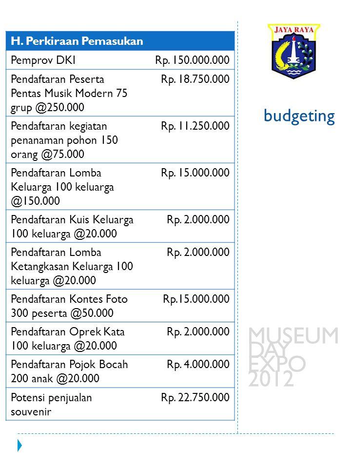 budgeting MUSEUM DAY EXPO 2012 H. Perkiraan Pemasukan Pemprov DKIRp. 150.000.000 Pendaftaran Peserta Pentas Musik Modern 75 grup @250.000 Rp. 18.750.0