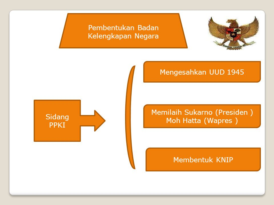 Pembentukan Badan Kelengkapan Negara Mengesahkan UUD 1945 Memilaih Sukarno (Presiden ) Moh Hatta (Wapres ) Membentuk KNIP Sidang PPKI