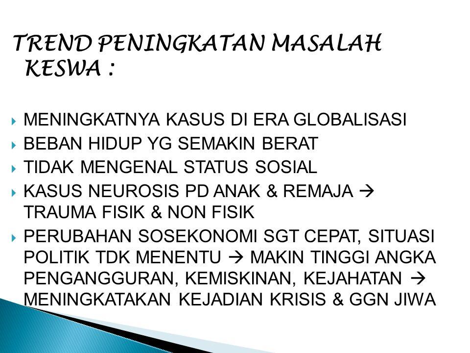 TREND PENINGKATAN MASALAH KESWA :  MENINGKATNYA KASUS DI ERA GLOBALISASI  BEBAN HIDUP YG SEMAKIN BERAT  TIDAK MENGENAL STATUS SOSIAL  KASUS NEUROS