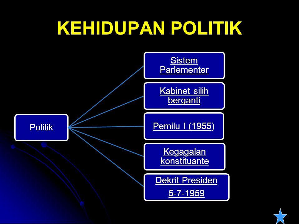 KEHIDUPAN POLITIK Politik Sistem Parlementer Kabinet silih berganti Pemilu I (1955Pemilu I (1955) Kegagalan konstituante Dekrit Presiden 5-7-1959