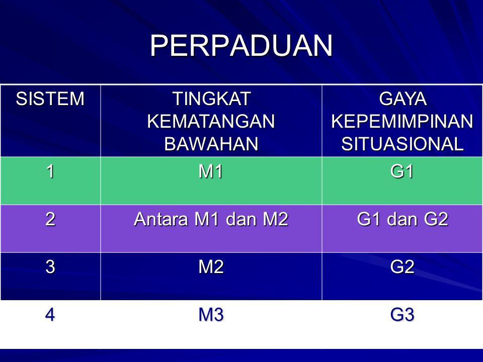 PERPADUAN SISTEM TINGKAT KEMATANGAN BAWAHAN GAYA KEPEMIMPINAN SITUASIONAL 1M1G1 2 Antara M1 dan M2 G1 dan G2 3M2G2 4M3G3