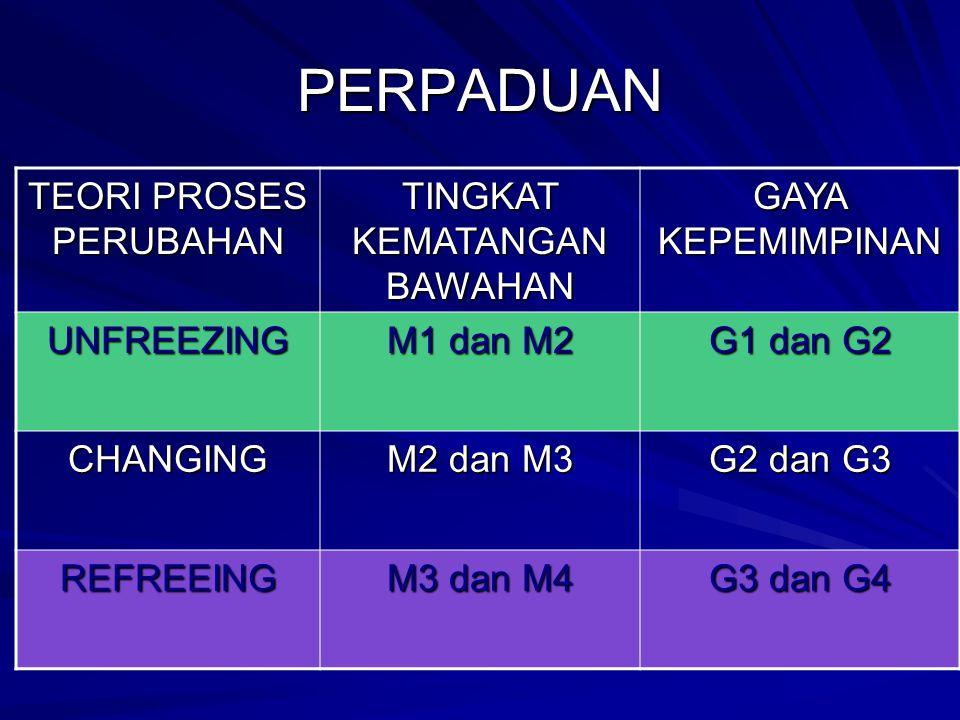 PERPADUAN TEORI PROSES PERUBAHAN TINGKAT KEMATANGAN BAWAHAN GAYA KEPEMIMPINAN UNFREEZING M1 dan M2 G1 dan G2 CHANGING M2 dan M3 G2 dan G3 REFREEING M3 dan M4 G3 dan G4