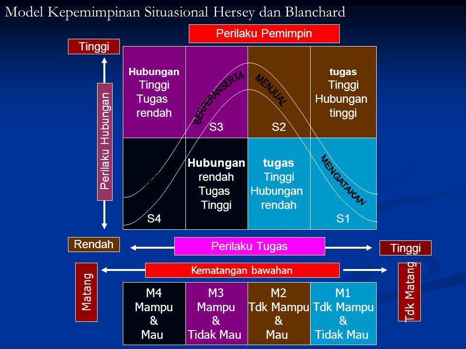Model Kepemimpinan Situasional Hersey dan Blanchard Hubungan Tinggi Tugas rendah tugas Tinggi Hubungan tinggi S4 tugas Tinggi Hubungan rendah Hubungan rendah Tugas Tinggi S1 S3S2 Perilaku Hubungan Perilaku Tugas Rendah Tinggi M4 Mampu & Mau M3 Mampu & Tidak Mau M2 Tdk Mampu & Mau M1 Tdk Mampu & Tidak Mau Matang Tdk Matang Tinggi Kematangan bawahan Perilaku Pemimpin