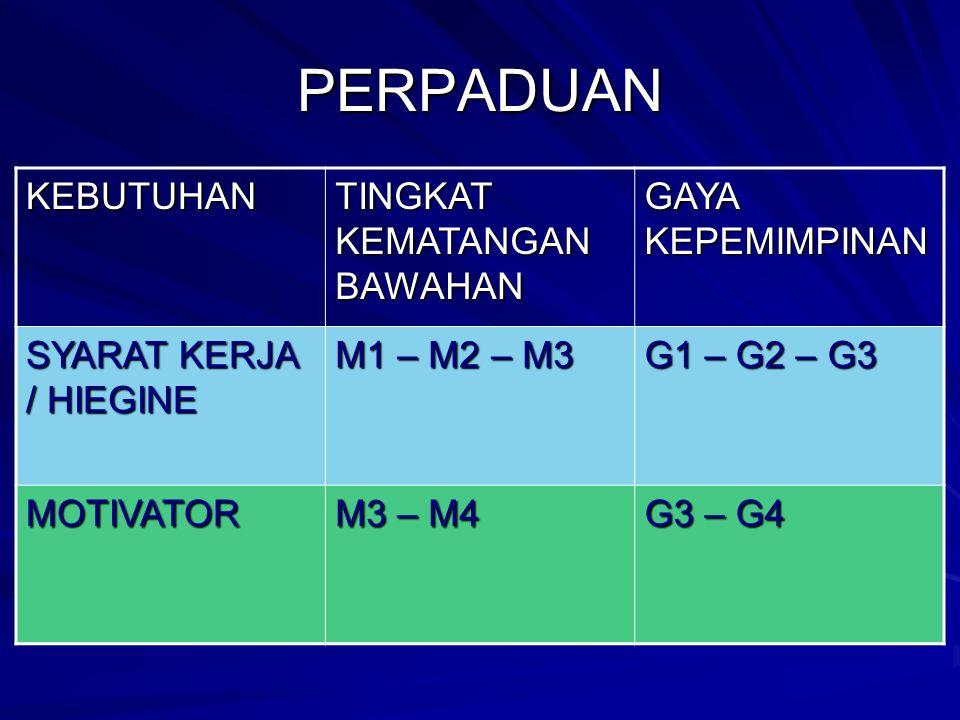 PERPADUAN KEBUTUHAN TINGKAT KEMATANGAN BAWAHAN GAYA KEPEMIMPINAN SYARAT KERJA / HIEGINE M1 – M2 – M3 G1 – G2 – G3 MOTIVATOR M3 – M4 G3 – G4