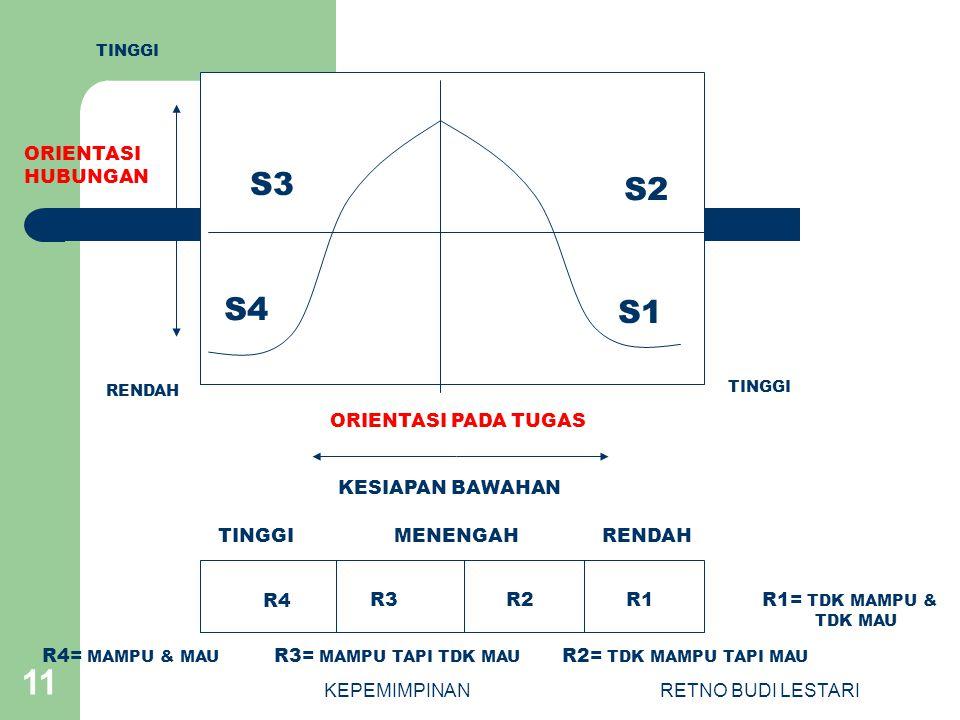 KEPEMIMPINANRETNO BUDI LESTARI 11 S3 S2 S4 S1 R4 R3R2R1 TINGGIRENDAHMENENGAH ORIENTASI PADA TUGAS KESIAPAN BAWAHAN TINGGI RENDAH TINGGI ORIENTASI HUBUNGAN R4= MAMPU & MAU R3= MAMPU TAPI TDK MAU R2= TDK MAMPU TAPI MAU R1= TDK MAMPU & TDK MAU