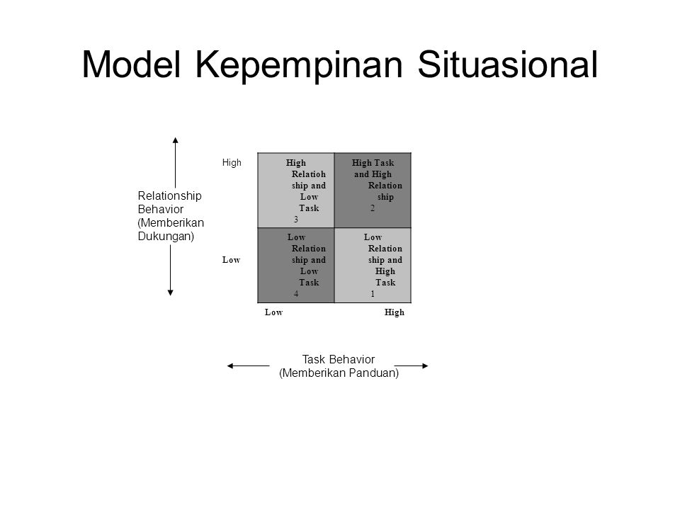 Model Kepempinan Situasional Relationship Behavior (Memberikan Dukungan) Task Behavior (Memberikan Panduan) High High Relatioh ship and Low Task 3 Hig