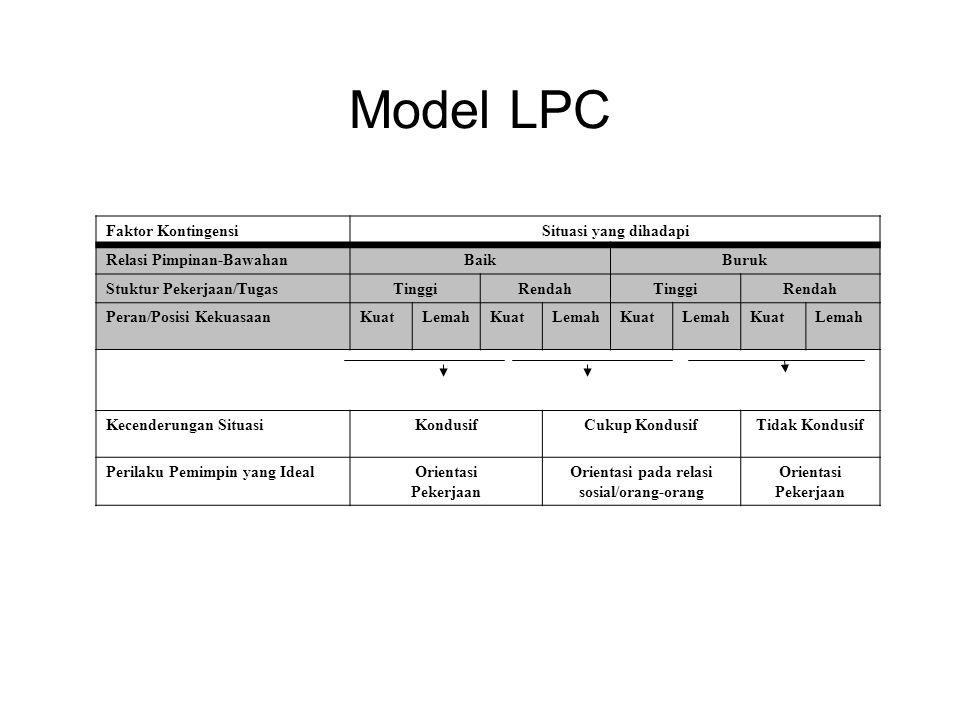 Model LPC Faktor KontingensiSituasi yang dihadapi Relasi Pimpinan-BawahanBaikBuruk Stuktur Pekerjaan/TugasTinggiRendahTinggiRendah Peran/Posisi KekuasaanKuatLemahKuatLemahKuatLemahKuatLemah Kecenderungan SituasiKondusifCukup KondusifTidak Kondusif Perilaku Pemimpin yang IdealOrientasi Pekerjaan Orientasi pada relasi sosial/orang-orang Orientasi Pekerjaan