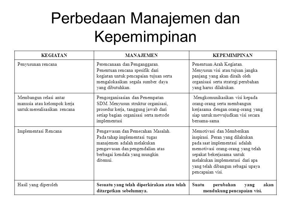 Perbedaan Manajemen dan Kepemimpinan KEGIATANMANAJEMENKEPEMIMPINAN Penyusunan rencanaPerencanaan dan Penganggaran.