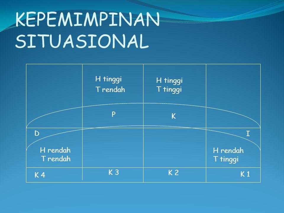 KEPEMIMPINAN SITUASIONAL H tinggi T rendah P K 3 D H rendah T rendah K 4 H tinggi T tinggi K K 2 I H rendah T tinggi K 1