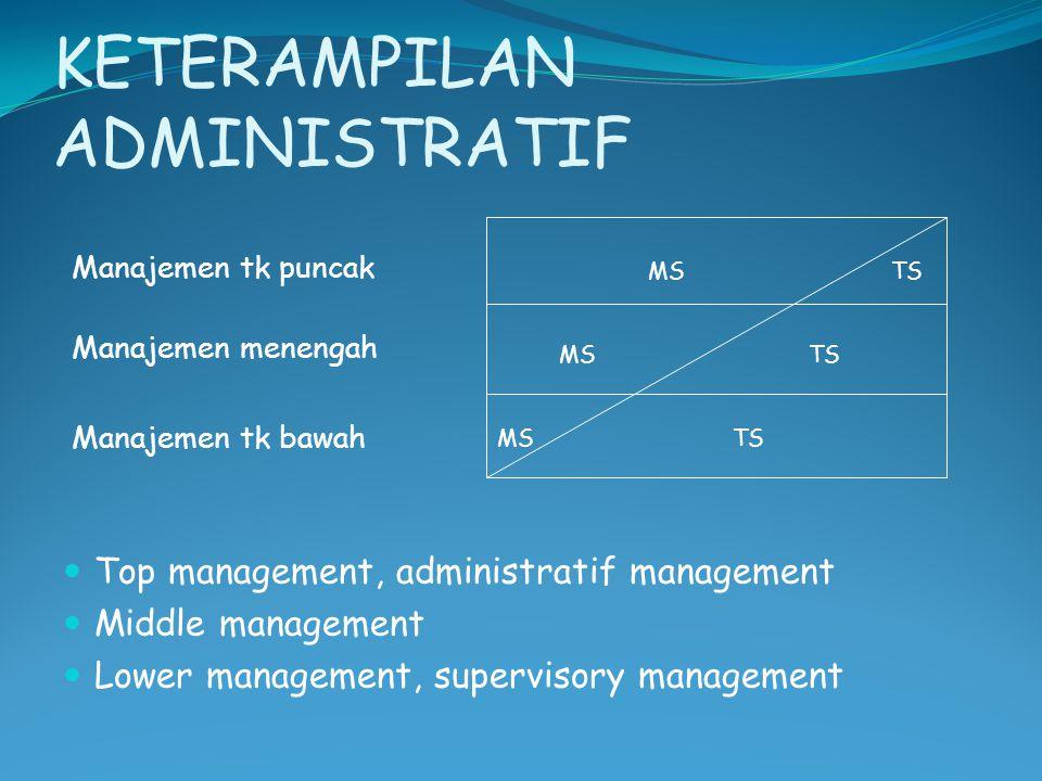 KETERAMPILAN ADMINISTRATIF Manajemen tk puncak Manajemen menengah Manajemen tk bawah Top management, administratif management Middle management Lower