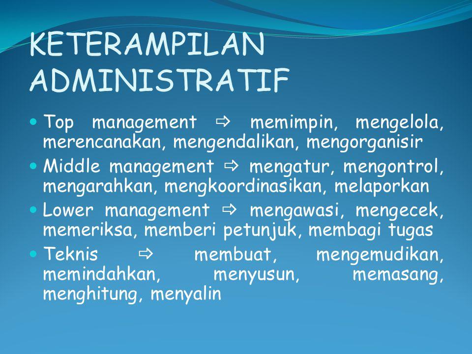 KETERAMPILAN ADMINISTRATIF Top management  memimpin, mengelola, merencanakan, mengendalikan, mengorganisir Middle management  mengatur, mengontrol,