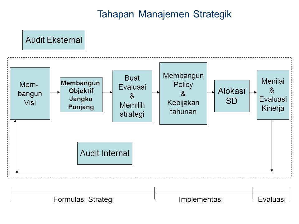 Mem- bangun Visi Audit Eksternal Audit Internal Membangun Objektif Jangka Panjang Buat Evaluasi & Memilih strategi Membangun Policy & Kebijakan tahunan Alokasi SD Menilai & Evaluasi Kinerja Formulasi StrategiImplementasi Evaluasi Tahapan Manajemen Strategik