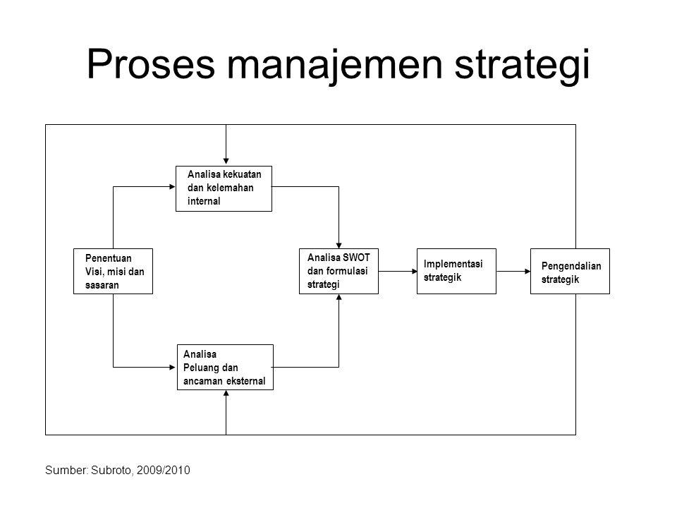 Proses manajemen strategi Penentuan Visi, misi dan sasaran Analisa kekuatan dan kelemahan internal Analisa Peluang dan ancaman eksternal Analisa SWOT dan formulasi strategi Implementasi strategik Pengendalian strategik Sumber: Subroto, 2009/2010