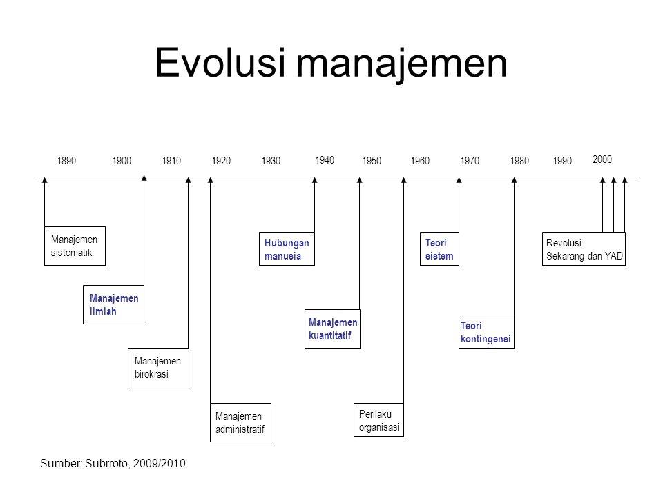 Evolusi manajemen Manajemen sistematik Manajemen ilmiah Manajemen birokrasi Manajemen administratif Hubungan manusia Manajemen kuantitatif Perilaku organisasi Teori sistem Teori kontingensi Revolusi Sekarang dan YAD 18901900191019201930 1940 1950 1960197019801990 2000 Sumber: Subrroto, 2009/2010
