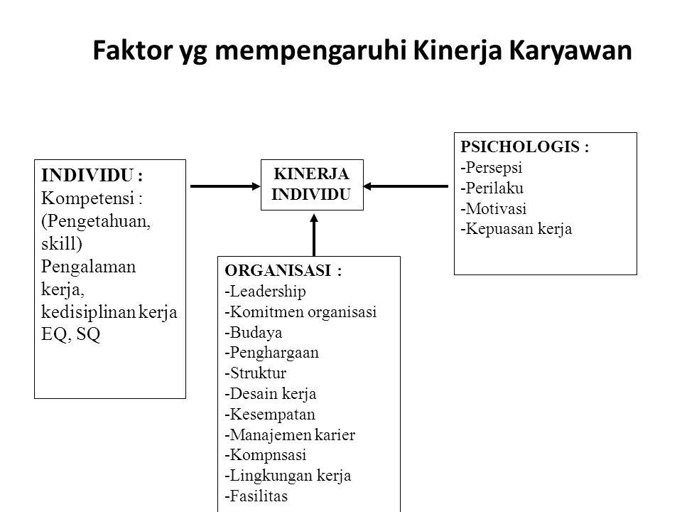 Indikator Kinerja Karyawan SECARA UMUM DALAM MENILAI KINERJA MELIPUTI (1) KUALITAS, (2) KUANTITAS, (3) KETEPATAN WAKTU, (4) PENGHEMATAN BIAYA, (5) KEMANDIRIAN ATAU OTONOMI DALAM BEKERJA (TANPA SELALU DISUPERVISI), (6) KERJASAMA