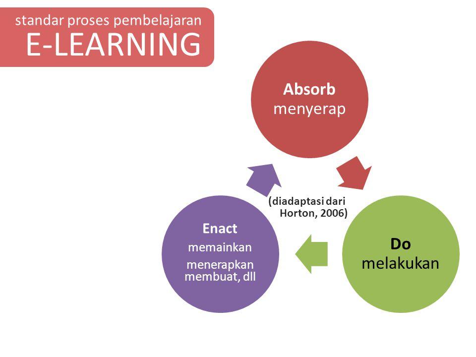 standar proses pembelajaran E-LEARNING Absorb menyerap Do melakukan Enact memainkan menerapkan membuat, dll (diadaptasi dari Horton, 2006)