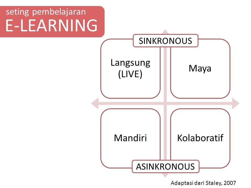 seting pembelajaran E-LEARNING Langsung (LIVE) MayaMandiriKolaboratif SINKRONOUS ASINKRONOUS Adaptasi dari Staley, 2007