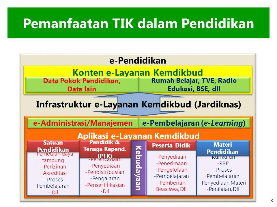 e-Pendidikan Konten e-Layanan Kemdikbud Aplikasi e-Layanan Kemdikbud e-Administrasi/Manajemen e-Pembelajaran (e-Learning) - Pemetaan daya tampung - Pe