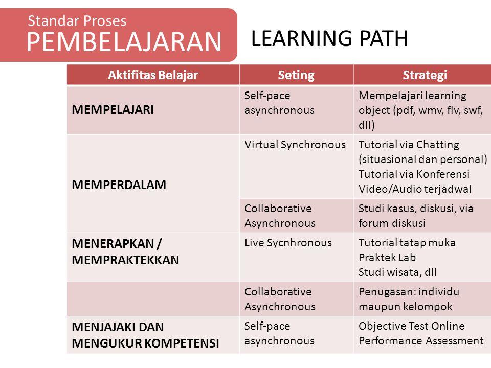 Standar Proses PEMBELAJARAN Aktifitas BelajarSetingStrategi MEMPELAJARI Self-pace asynchronous Mempelajari learning object (pdf, wmv, flv, swf, dll) M