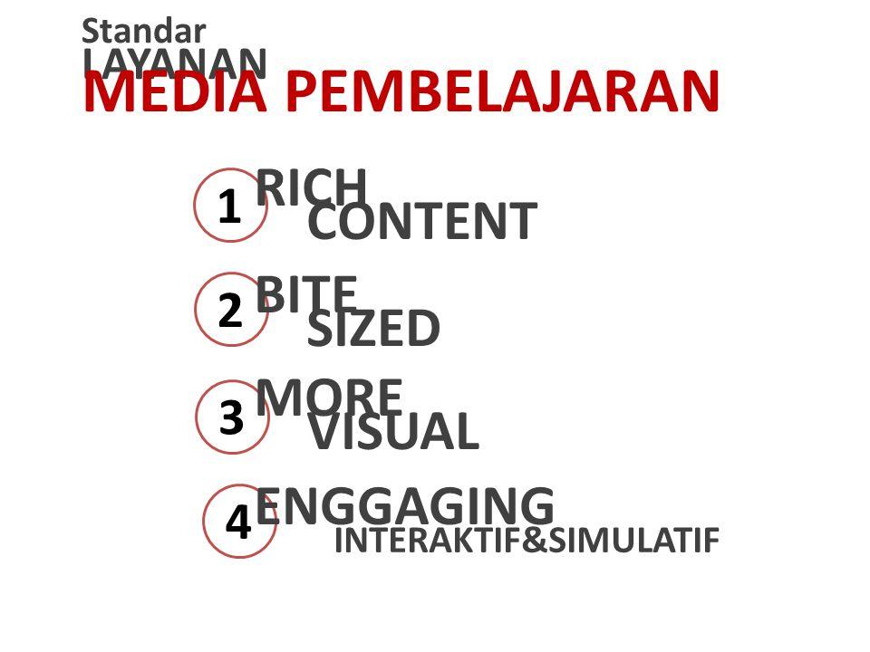 1 2 3 4 Standar LAYANAN MEDIA PEMBELAJARAN RICH CONTENT BITE SIZED MORE VISUAL ENGGAGING INTERAKTIF&SIMULATIF