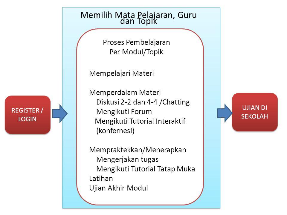 REGISTER / LOGIN Proses Pembelajaran Per Modul/Topik Mempelajari Materi Memperdalam Materi Diskusi 2-2 dan 4-4 /Chatting Mengikuti Forum Mengikuti Tut