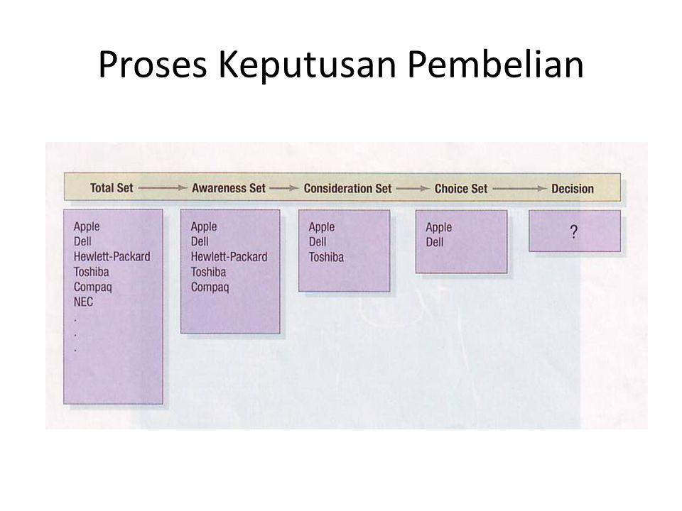 Proses Keputusan Pembelian