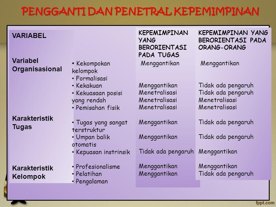 PENGGANTI DAN PENETRAL KEPEMIMPINAN VARIABEL Variabel Organisasional Karakteristik Tugas Karakteristik Kelompok Kekompokan kelompok Formalisasi Kekaku