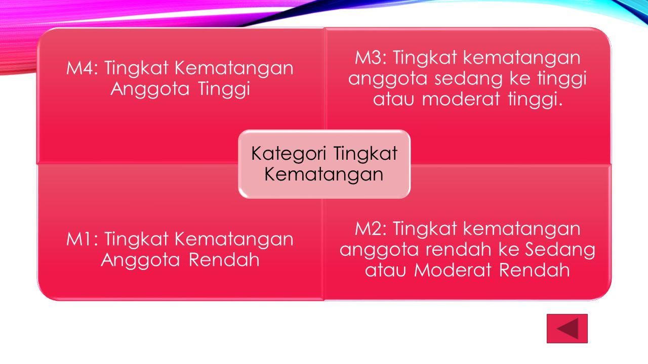 M4: Tingkat Kematangan Anggota Tinggi M3: Tingkat kematangan anggota sedang ke tinggi atau moderat tinggi. M1: Tingkat Kematangan Anggota Rendah M2: T