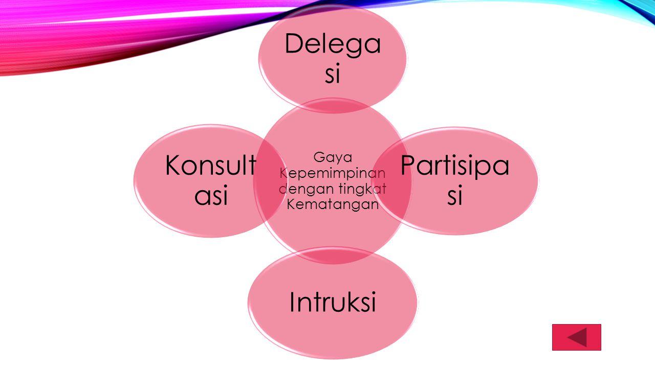 Gaya Kepemimpinan dengan tingkat Kematangan Delega si Partisipa si Intruksi Konsult asi