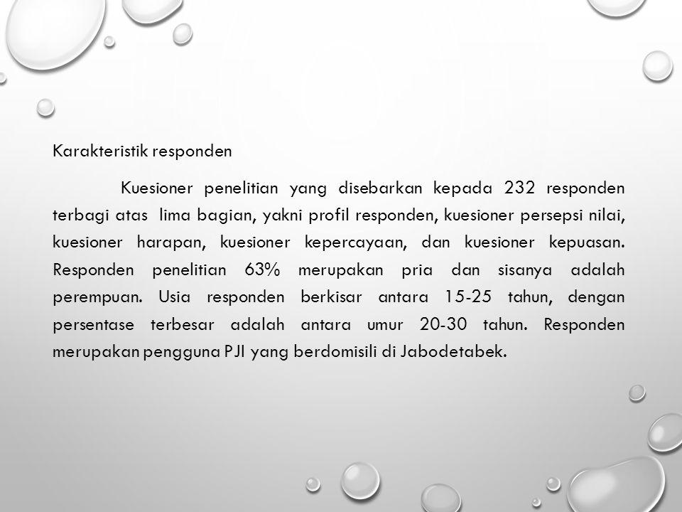 Karakteristik responden Kuesioner penelitian yang disebarkan kepada 232 responden terbagi atas lima bagian, yakni profil responden, kuesioner persepsi nilai, kuesioner harapan, kuesioner kepercayaan, dan kuesioner kepuasan.