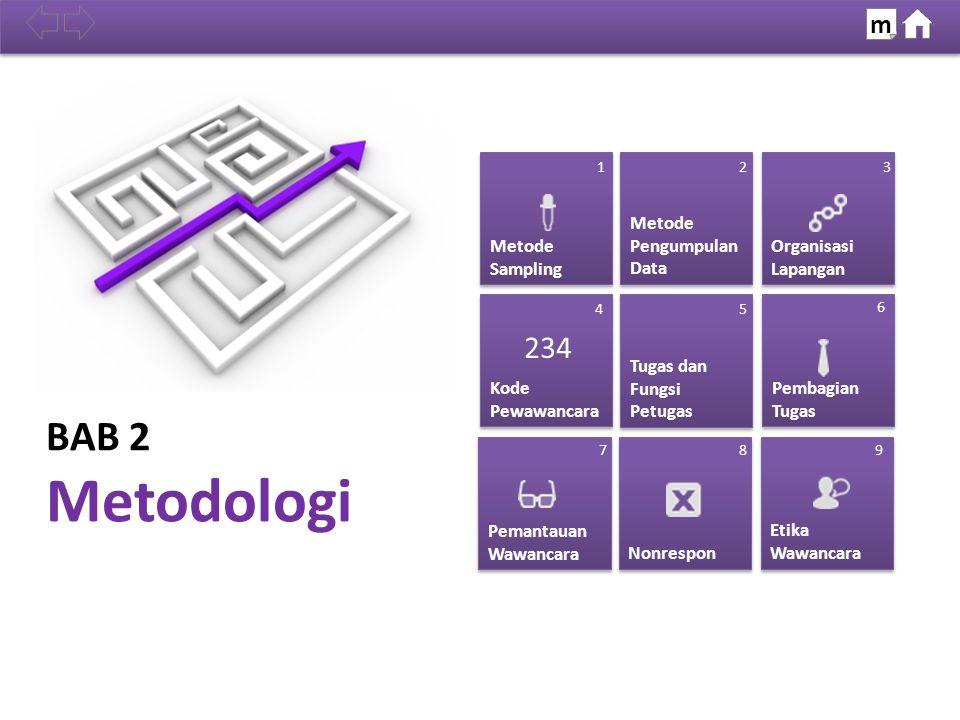 BAB 2 Metodologi Metode Sampling Metode Sampling Metode Pengumpulan Data Metode Pengumpulan Data Organisasi Lapangan Organisasi Lapangan Etika Wawanca