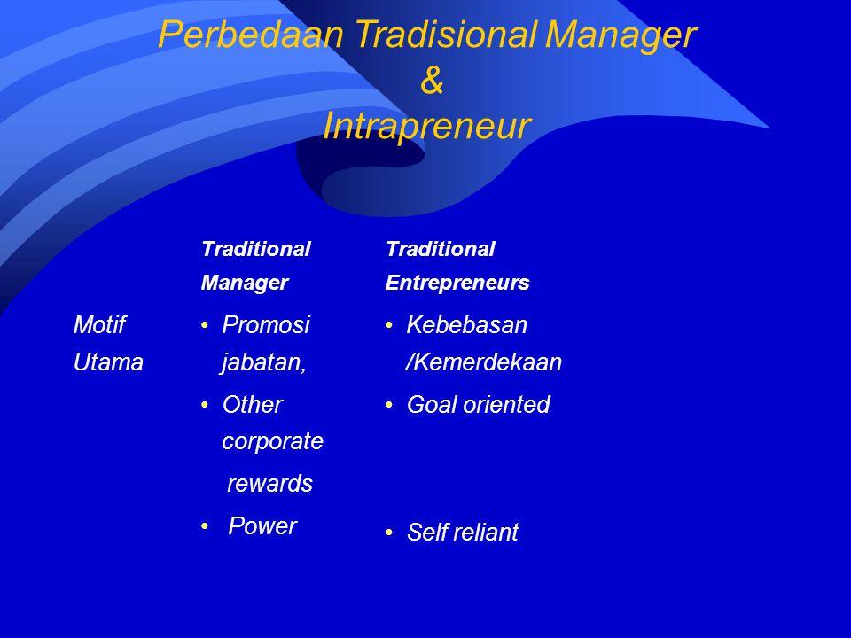 Traditional Manager Traditional Entrepreneurs Motif Utama Promosi jabatan, Other corporate rewards Power Kebebasan /Kemerdekaan Goal oriented Self rel