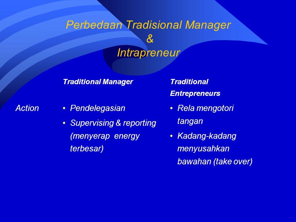 Traditional Manager Traditional Entrepreneurs ActionPendelegasian Supervising & reporting (menyerap energy terbesar) Rela mengotori tangan Kadang-kada
