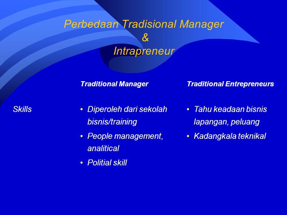 Traditional ManagerTraditional Entrepreneurs SkillsDiperoleh dari sekolah bisnis/training People management, analitical Politial skill Tahu keadaan bi