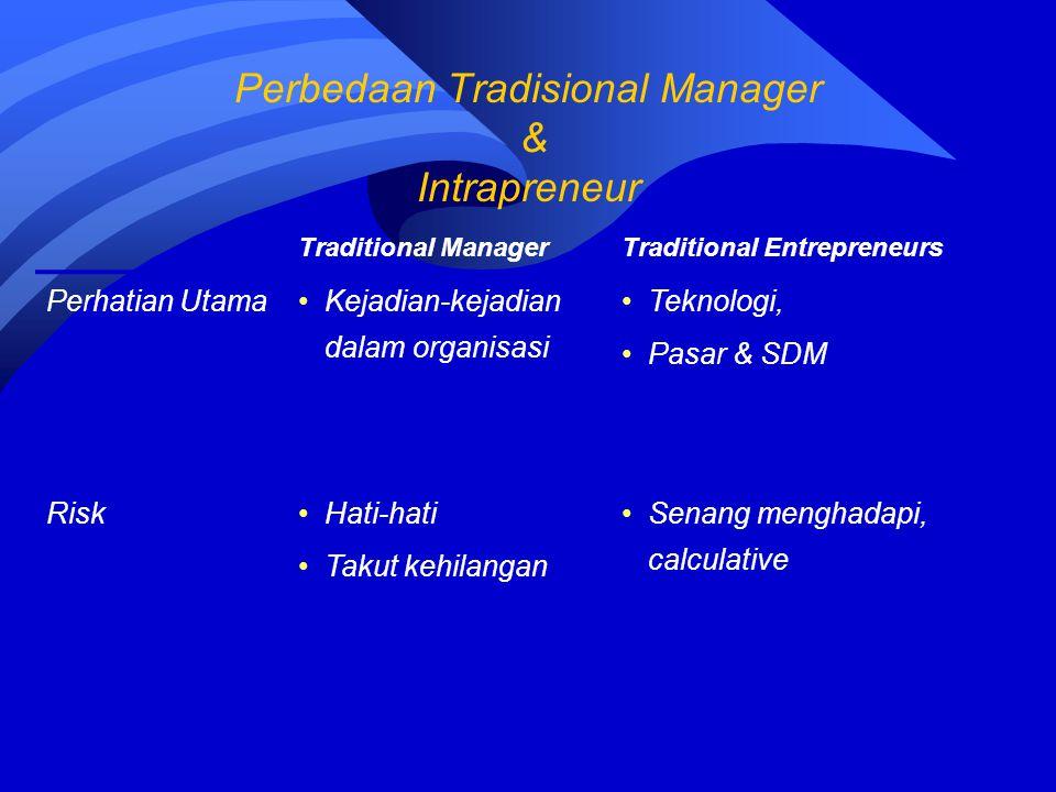 Traditional ManagerTraditional Entrepreneurs Perhatian Utama Kejadian-kejadian dalam organisasi Teknologi, Pasar & SDM RiskHati-hati Takut kehilangan