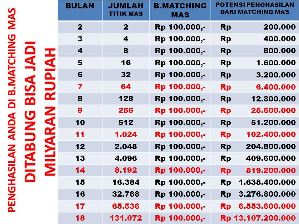 BULANJUMLAH TITIK MAS B.MATCHING MAS POTENSI PENGHASILAN DARI MATCHING MAS 22Rp 100.000,-Rp 200.000 34Rp 100.000,-Rp 400.000 48Rp 100.000,- Rp 800.000