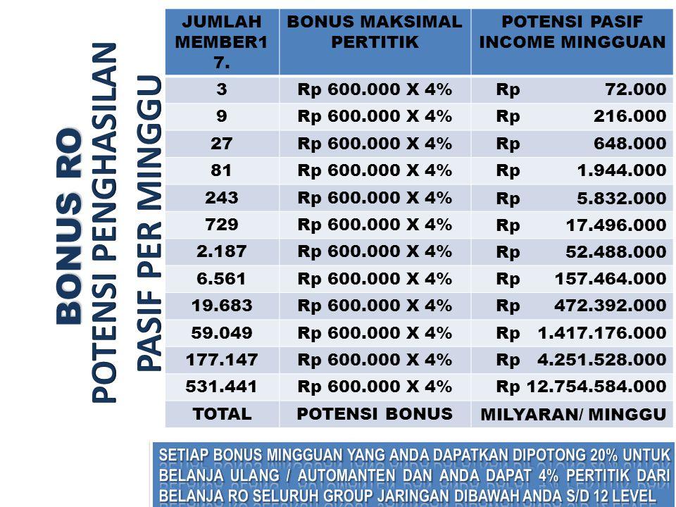 BONUS RO BONUS RO JUMLAH MEMBER1 7. BONUS MAKSIMAL PERTITIK POTENSI PASIF INCOME MINGGUAN 3Rp 600.000 X 4%Rp 72.000 9Rp 600.000 X 4%Rp 216.000 27Rp 60
