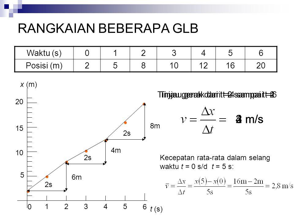 RANGKAIAN BEBERAPA GLB Waktu (s)0123456 Posisi (m)25810121620 5 10 15 20 1 0 2345 Tinjau gerak dari t=0 sampai t=2 t (s) x (m) 6 6m 2s 3 m/s Tinjau ge