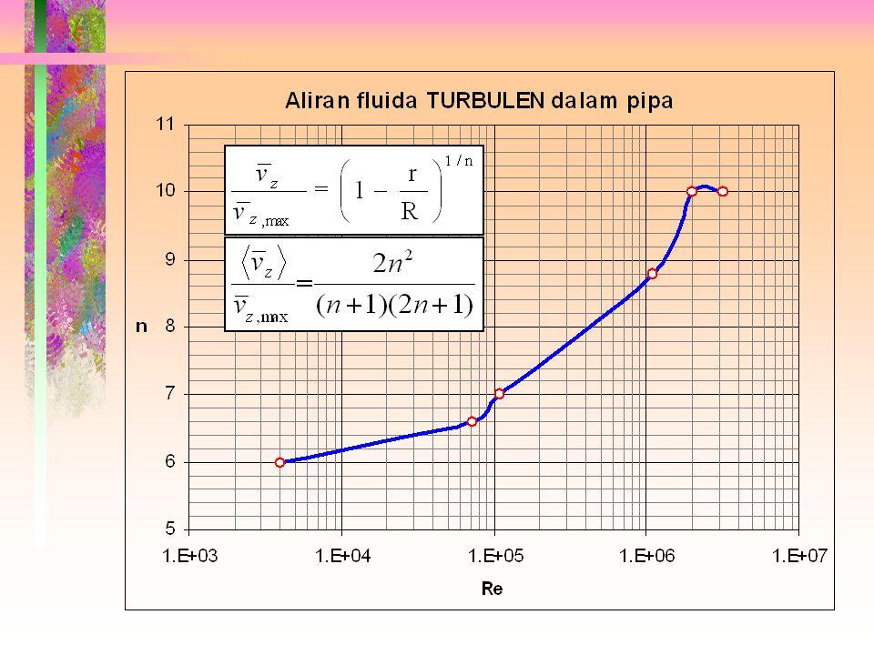 1. Prengle & Rothfus (1955): Re = 10 4 - 10 5 2. Schlichting (1951): Korelasi sederhana dari data eksperimen untuk aliran TURBULEN dalam pipa