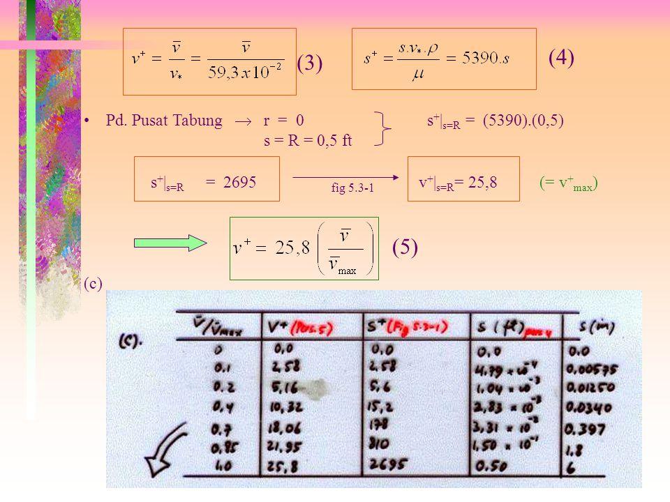 (5.A). Presssure drop yg diperlukan utk Transisi Laminer-Turbulen: Pada Daerah Transisi : Re = Hk. Poiseuille : (5.B). Distribusi Kecepatan dlm Aliran