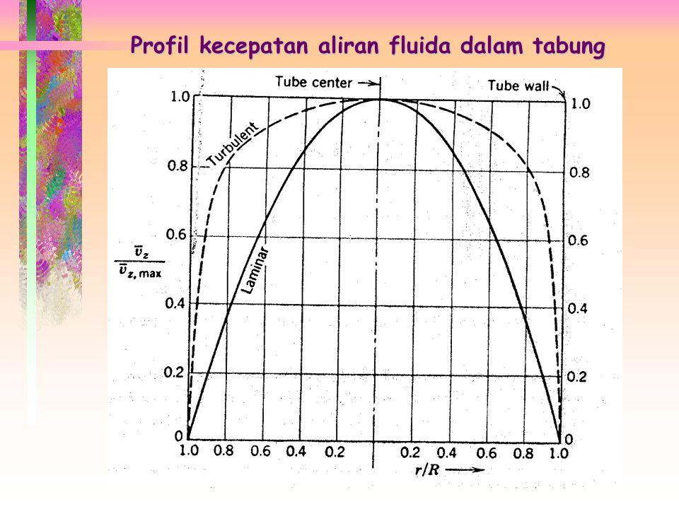 Chapter 8 DISTRIBUSI KECEPATAN PADA ALIRAN TURBULEN 1. Laminer Profil kecepatan aliran fluida dalam tabung : 2. Turbulen (8.1) (8.2) Pers. (8.2) terut
