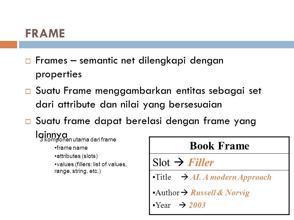 FRAME  Frames – semantic net dilengkapi dengan properties  Suatu Frame menggambarkan entitas sebagai set dari attribute dan nilai yang bersesuaian 