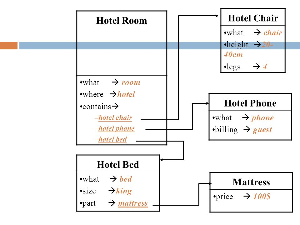 Hotel Room what  room where  hotel contains  –hotel chair –hotel phone –hotel bed Hotel Chair what  chair height  20- 40cm legs  4 Hotel Phone w