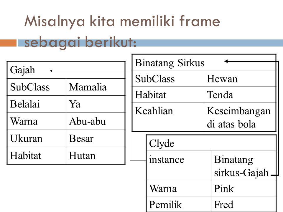 Misalnya kita memiliki frame sebagai berikut: Gajah SubClassMamalia BelalaiYa WarnaAbu-abu UkuranBesar HabitatHutan Binatang Sirkus SubClassHewan Habi
