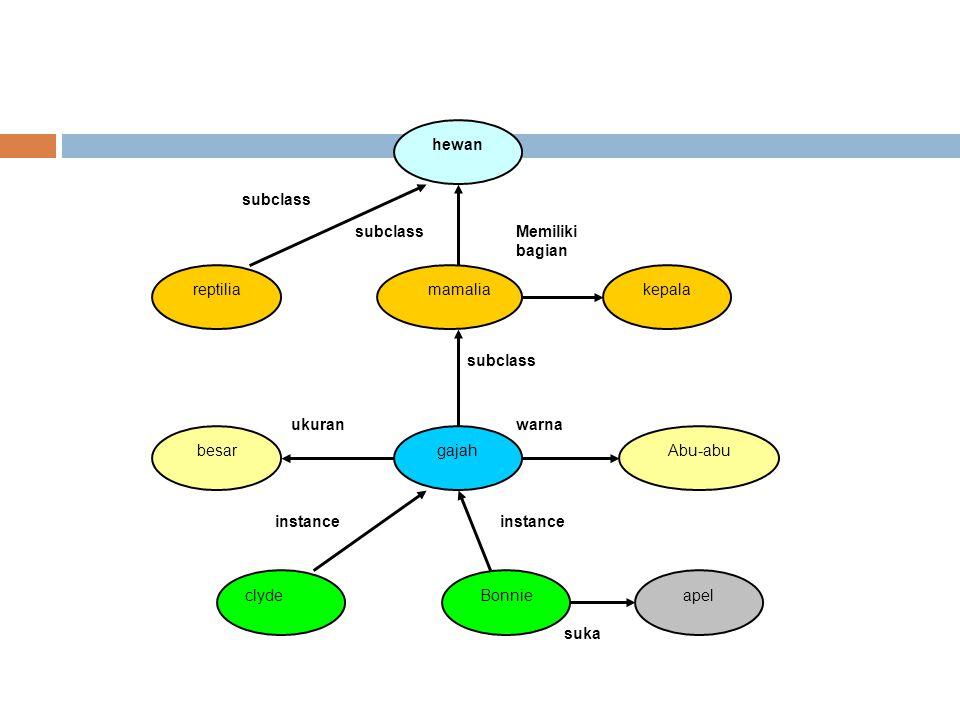 Latihan  Representasikan pengetahuan dengan menggunakan jaringan semantic dan buat rancangan basis data untuk menampung pengetahuan tersebut untuk :  Sistem komunikasi komputer.