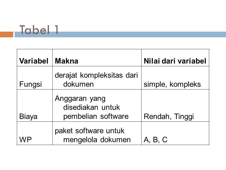 Tabel 1 VariabelMaknaNilai dari variabel Fungsi derajat kompleksitas dari dokumensimple, kompleks Biaya Anggaran yang disediakan untuk pembelian softw